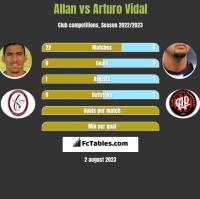 Allan vs Arturo Vidal h2h player stats