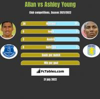 Allan vs Ashley Young h2h player stats