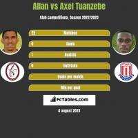 Allan vs Axel Tuanzebe h2h player stats
