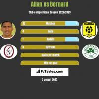 Allan vs Bernard h2h player stats