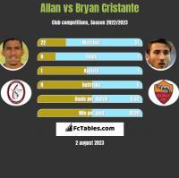 Allan vs Bryan Cristante h2h player stats