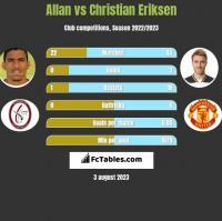 Allan vs Christian Eriksen h2h player stats