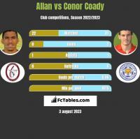 Allan vs Conor Coady h2h player stats