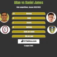 Allan vs Daniel James h2h player stats