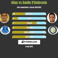 Allan vs Danilo D'Ambrosio h2h player stats