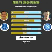 Allan vs Diego Demme h2h player stats