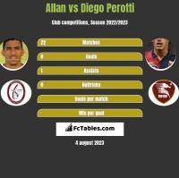 Allan vs Diego Perotti h2h player stats
