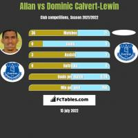 Allan vs Dominic Calvert-Lewin h2h player stats