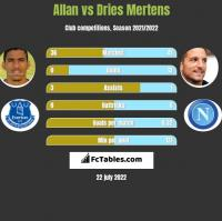 Allan vs Dries Mertens h2h player stats
