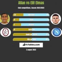 Allan vs Elif Elmas h2h player stats