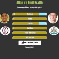 Allan vs Emil Krafth h2h player stats