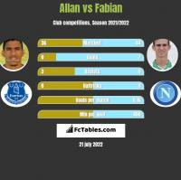 Allan vs Fabian h2h player stats