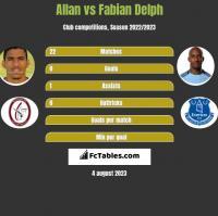 Allan vs Fabian Delph h2h player stats