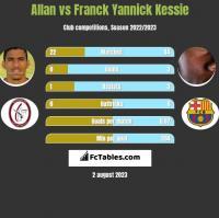 Allan vs Franck Yannick Kessie h2h player stats