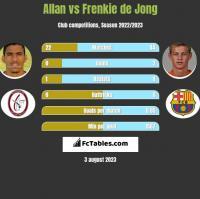 Allan vs Frenkie de Jong h2h player stats