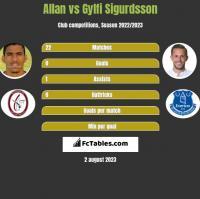 Allan vs Gylfi Sigurdsson h2h player stats