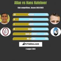 Allan vs Hans Hateboer h2h player stats