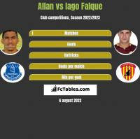 Allan vs Iago Falque h2h player stats