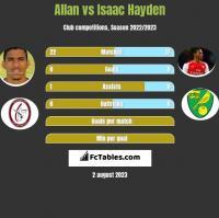 Allan vs Isaac Hayden h2h player stats