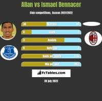 Allan vs Ismael Bennacer h2h player stats