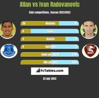 Allan vs Ivan Radovanovic h2h player stats
