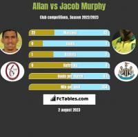 Allan vs Jacob Murphy h2h player stats