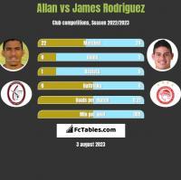 Allan vs James Rodriguez h2h player stats