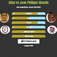 Allan vs Jean-Philippe Gbamin h2h player stats