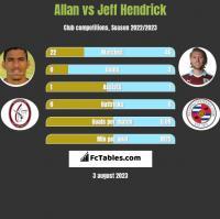 Allan vs Jeff Hendrick h2h player stats