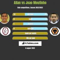 Allan vs Joao Moutinho h2h player stats