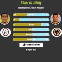 Allan vs Johny h2h player stats