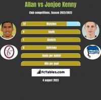 Allan vs Jonjoe Kenny h2h player stats