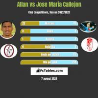 Allan vs Jose Maria Callejon h2h player stats