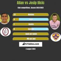 Allan vs Josip Ilicic h2h player stats