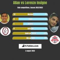 Allan vs Lorenzo Insigne h2h player stats