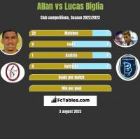 Allan vs Lucas Biglia h2h player stats
