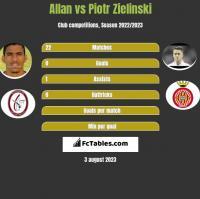 Allan vs Piotr Zielinski h2h player stats
