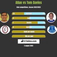 Allan vs Tom Davies h2h player stats