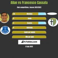 Allan vs Francesco Cassata h2h player stats