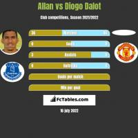 Allan vs Diogo Dalot h2h player stats