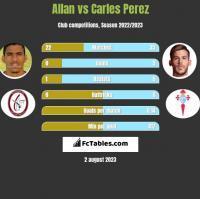 Allan vs Carles Perez h2h player stats