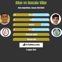 Allan vs Gonzalo Villar h2h player stats