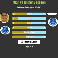 Allan vs Anthony Gordon h2h player stats