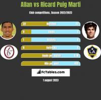 Allan vs Ricard Puig Marti h2h player stats
