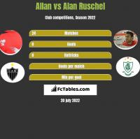 Allan vs Alan Ruschel h2h player stats