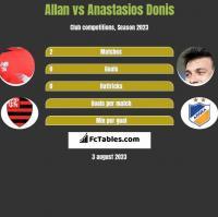 Allan vs Anastasios Donis h2h player stats