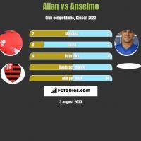Allan vs Anselmo h2h player stats