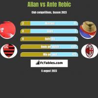 Allan vs Ante Rebic h2h player stats