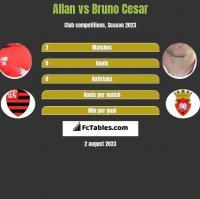 Allan vs Bruno Cesar h2h player stats
