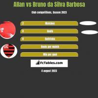Allan vs Bruno da Silva Barbosa h2h player stats